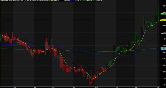 Medium Term Trading Line Chart