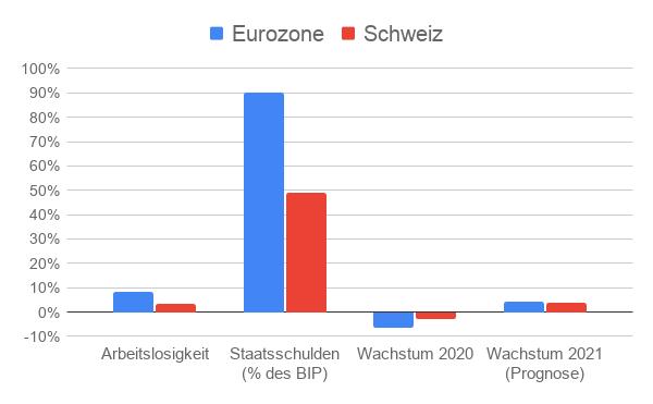 Säulendiagramm Wirtschaftsvergleich Schweiz Euroland