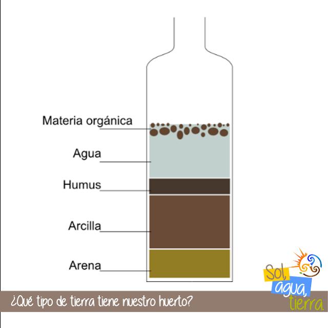 Práctica para averiguar como es la tierra de nuestro huerto: arcillosa, arenosa, franca o mixta.