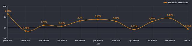 Patrimônio Financeiro nov/2019 (R$ 57.423,21) ou -0,56%