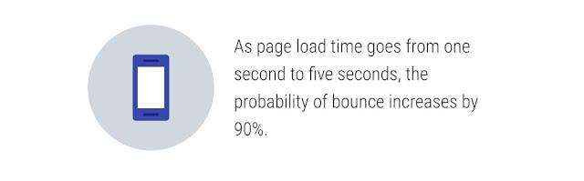 rasio pentalan dan kecepatan halaman