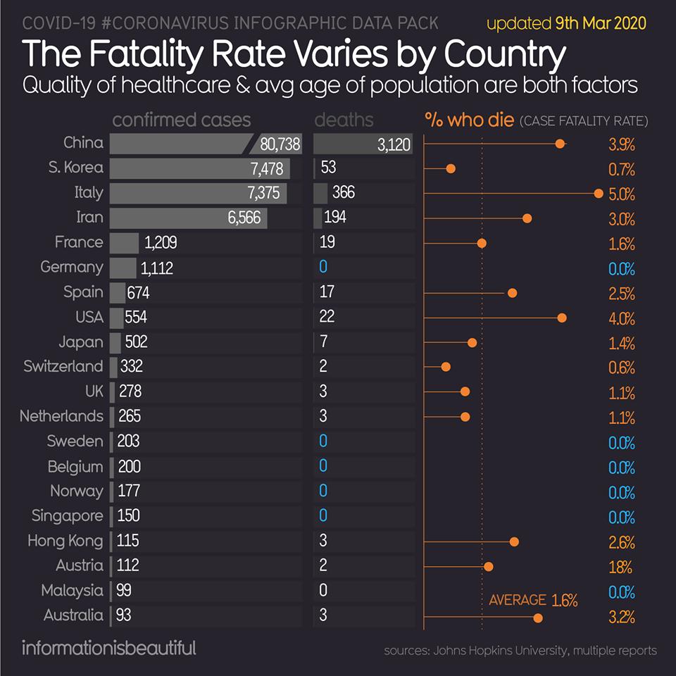 Coronavirus Infographic - 2
