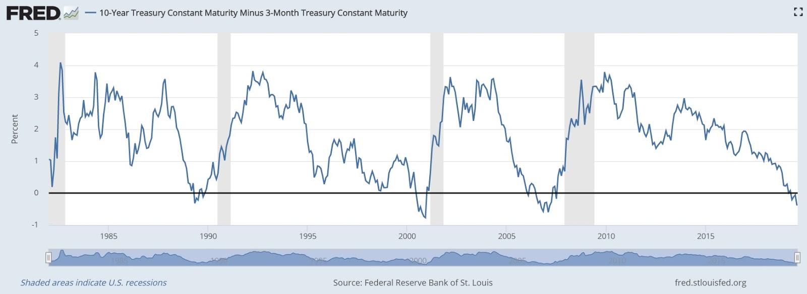 アメリカ 長期 金利