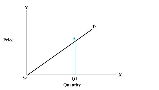 Point-method-of-measuring-income-elasticity-of-linear-demand-curve-2
