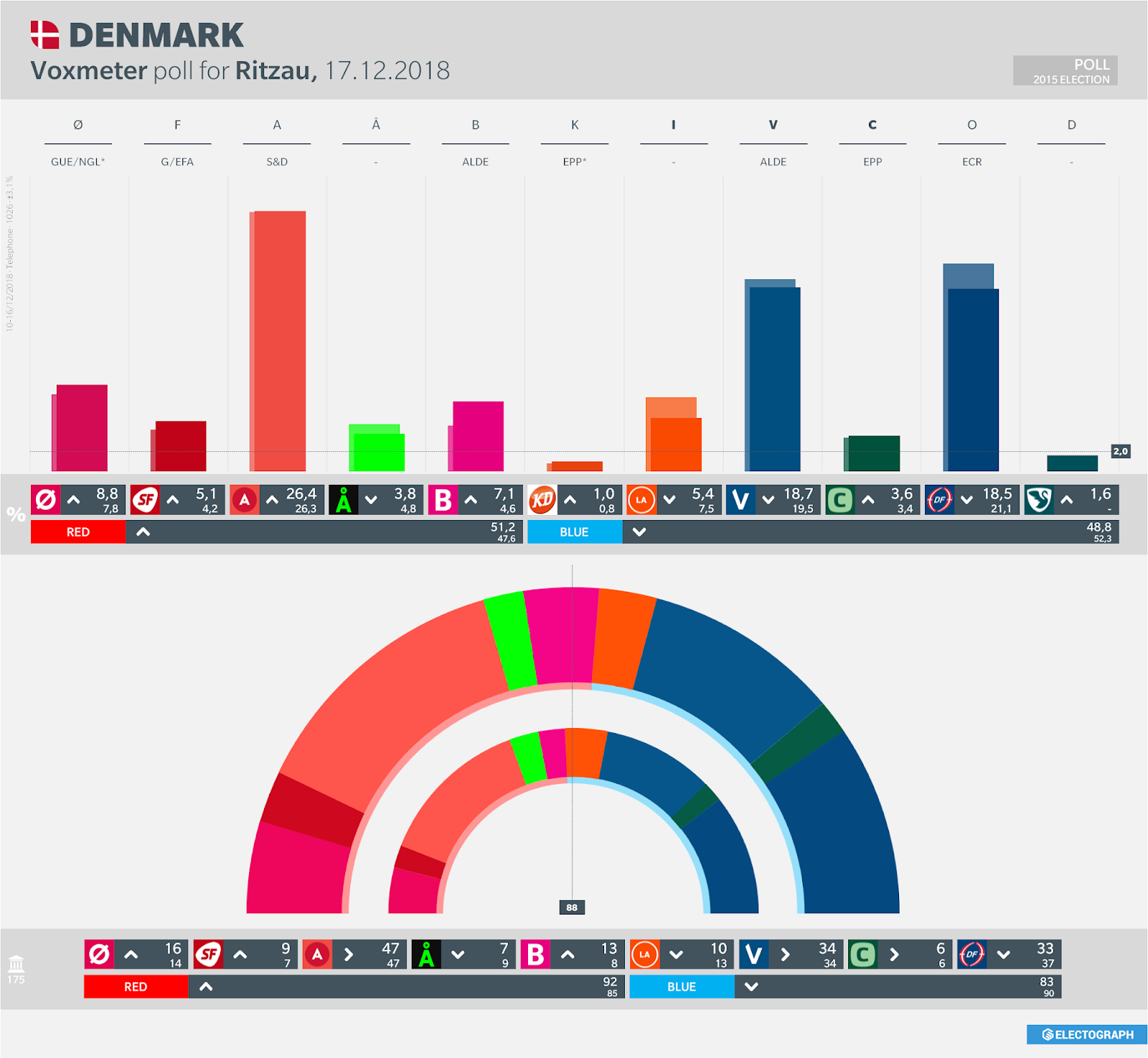 DENMARK: Voxmeter poll chart for Ritzau, 17 December 2018