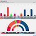 DENMARK · Voxmeter poll: Ø 8.8% (16), F 5.1% (9), A 26.4% (47), Å 3.8% (7), B 7.1% (13), K 1.0%, I 5.4% (10), V 18.7% (34), C 3.6% (6), O 18.5% (33), D 1.6%