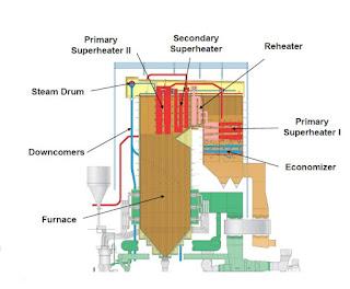 Mode Operasi Pengaman Boiler