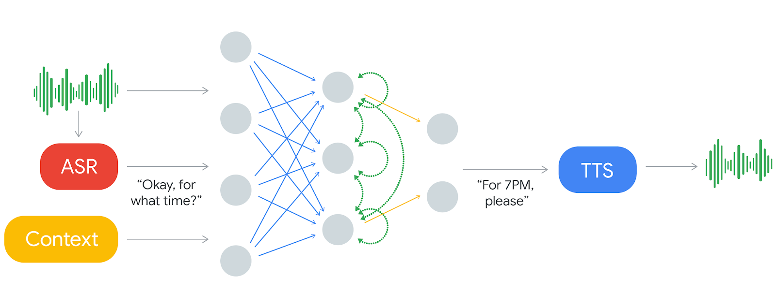Google AI Blog: Google Duplex: An AI System for Accomplishing Real