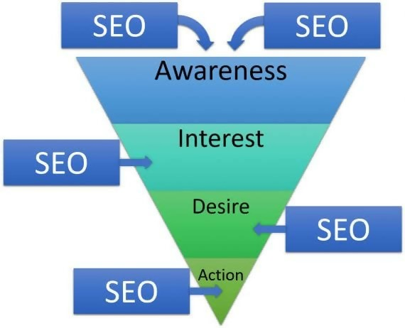 My Digital Genie; Digital Genie; Keywords; Best Keywords; Making Money Online