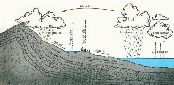 Soal Un Siklus Hidrologi