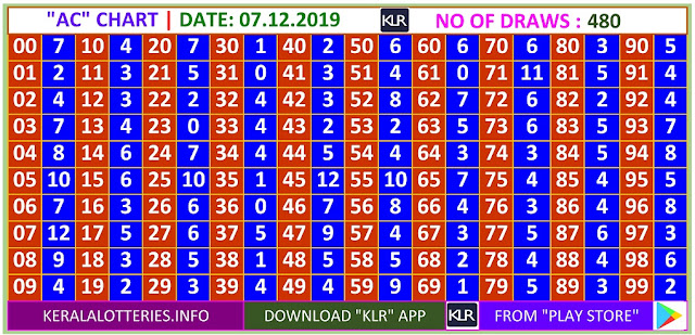 Kerala Lottery Winning Number Daily  Trending & Pending AC  chart  on 07.12.2019