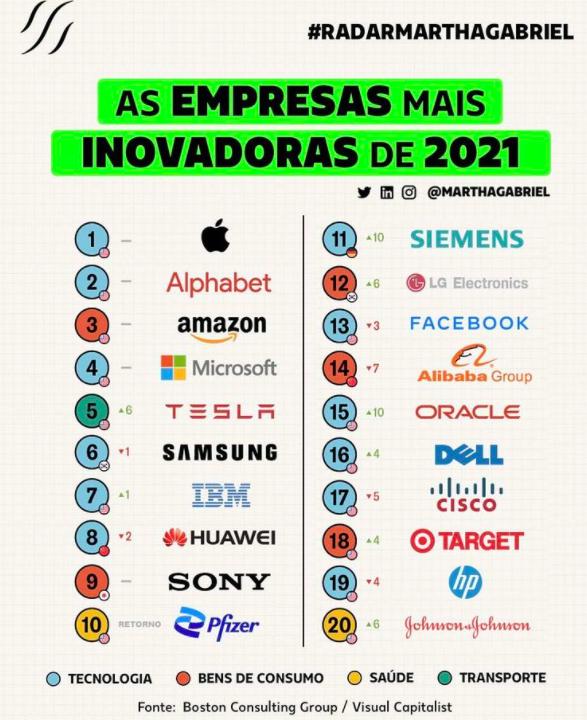 as empresas mais inovadoras de 2021