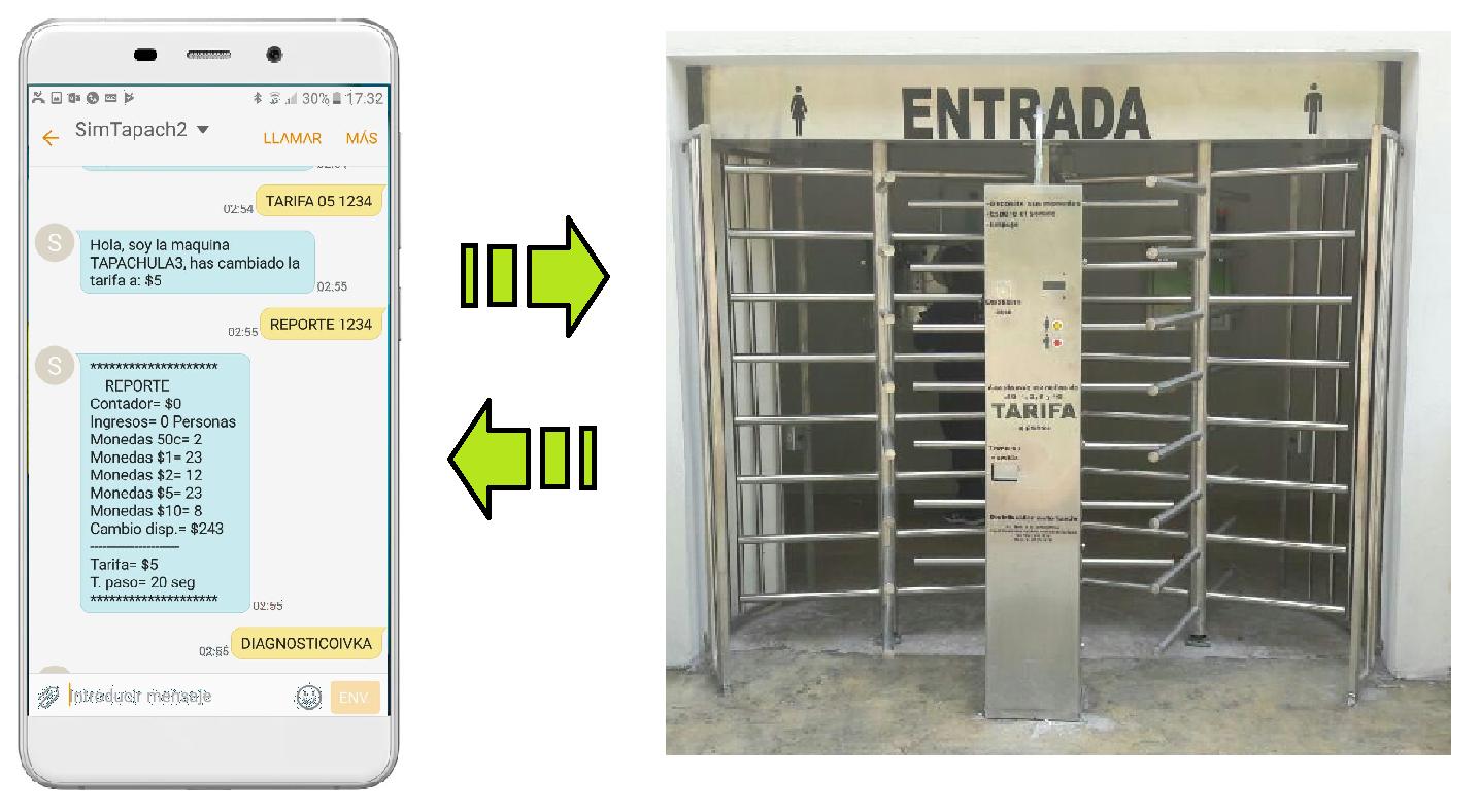 Monitoreo SMS