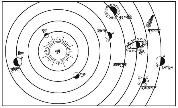পৃথিবী ও মঙ্গল গ্রহের বৈশিষ্ট্যের তুলনামূলক বিশ্লেষণ সম্পর্কিত প্রতিবেদন