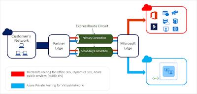 Microsoft ตอบสนองเทรนด์การใช้ดาต้าในองค์กรไทย ยกระดับการใช้งาน Microsoft Azure เร็วกว่า เสถียรกว่า คุ้มค่ากว่า บนบริการ Azure ExpressRoute