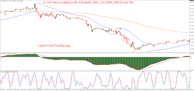 15 min forex scalping with Parabolic SAR, 200 EMA, MACD and Stochastic