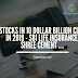 Stocks in 10 Dollar Billion club in 2019 - SBI Life Insurance, Shree Cement ....