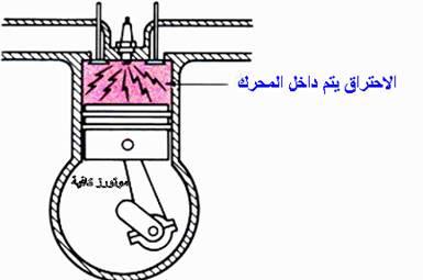 الاحتراق في محرك الاحتراق الداخلي المستخدم في السيارات