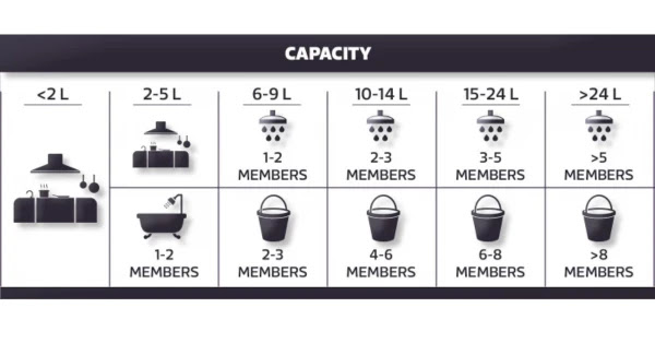 Capacity or Size