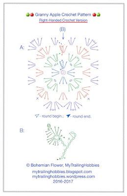 Granny Apple Crochet Pattern 1.1 - Symbol Chart - Right Handed