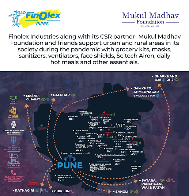 Finolex Industries came forward in the fight against Kovid-19