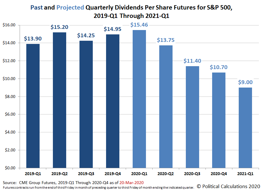 Past and Projected S&P 500 Quarterly Dividends per Share from 2019-Q1 through 2020-Q1 - Snapshot on 20 Mar 2020