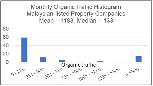 Histogram - Malaysian property developers organic traffic