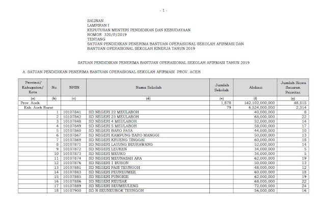 Daftar Sekolah Penerima BOS Afirmasi dan Kinerja 201