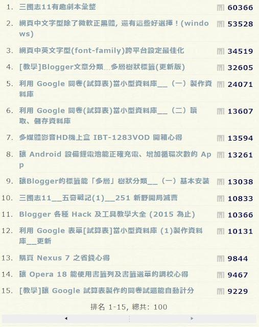 popular-post-100-web-page-Blogger 百大熱門文章排行