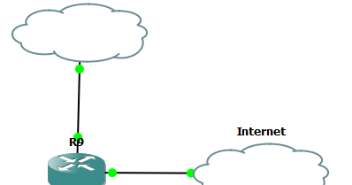 Configuring Cisco CME Voice Gateway (VG) for incoming and