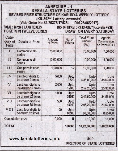 Prize Structure of Kerala weekly Lottery_Karunya