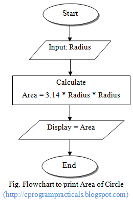 C program practicals flowchart of area of circle flowchart of area of circle ccuart Choice Image