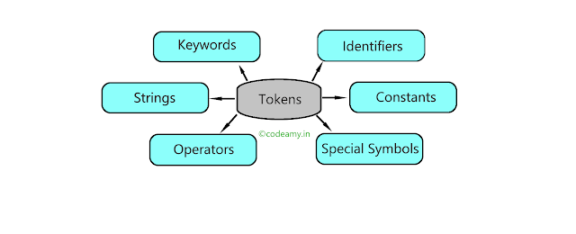 C Tokens and its types in C Programming