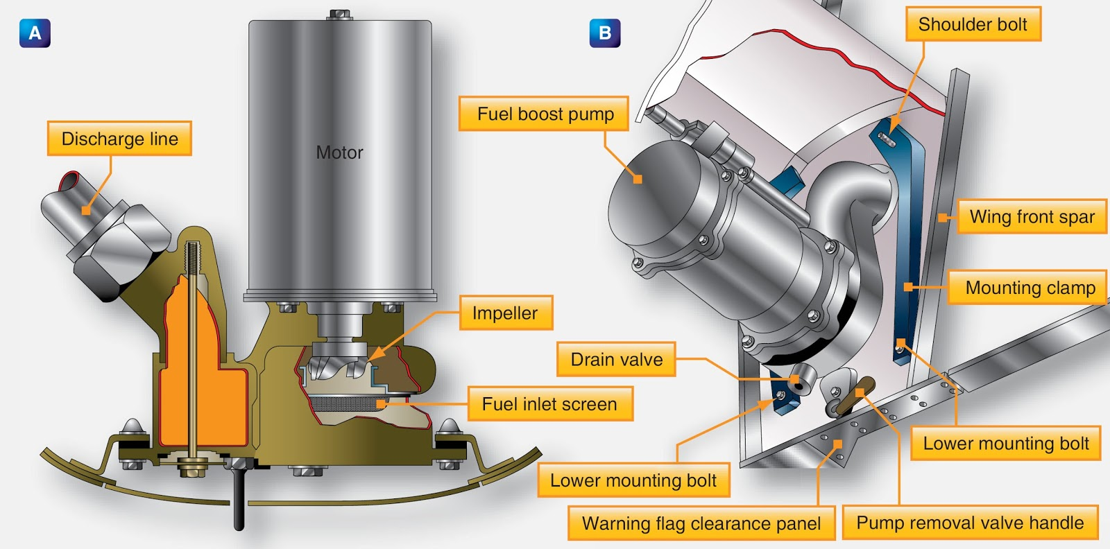 Aeronautical Guide Types Of Aircraft Fuel Pumps Plumbing Diagram Below Showing The Utilisation An Enginedriven A Centrifugal Boost Pump Can Be Submersed In Tank Or Attached To Outside With Inlet And Outlet Extending
