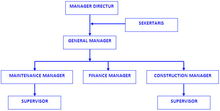 Bab 7 - Pengorganisasian Dan Pengelolaan Sumber Daya ...