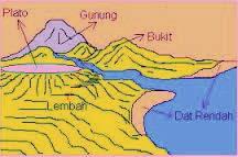 Bentuk Permukaan Bumi Darat dan Laut  Berkas Ilmu