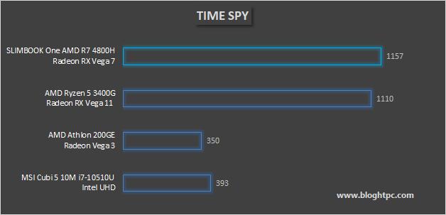 3DMark TIME SPY