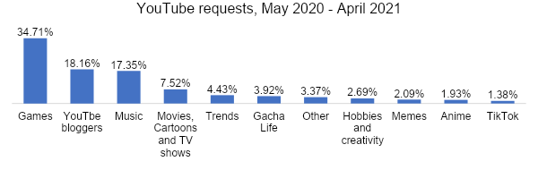 Youtube request May 2020 to April 2021
