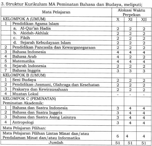 Struktur Kurikulum 2013 MA Peminatan Bahasa dan Budaya