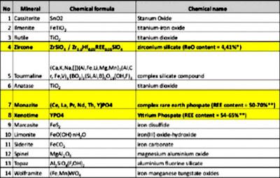 mineral utama ltj di deposit timah aluvial