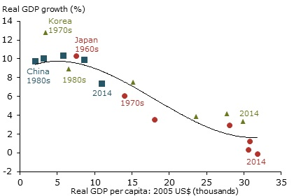 Solow Growth Model: Technology and Productivity