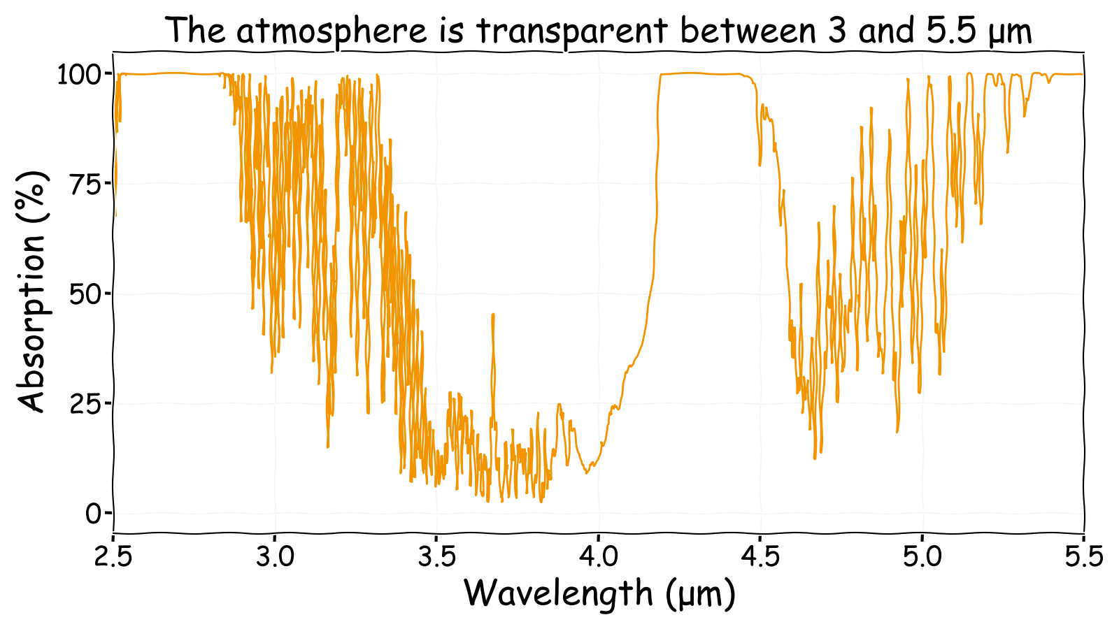 Mid wave infrared atmospheric absorption spectrum