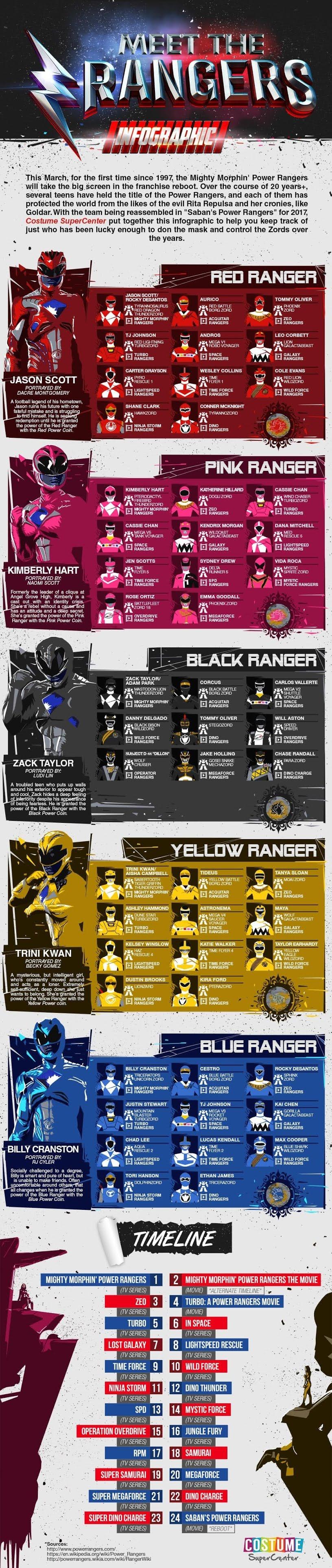 Meet The Power Rangers #infographic