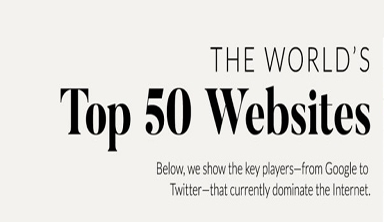 The 50 Most Visited Websites in the World #infographic