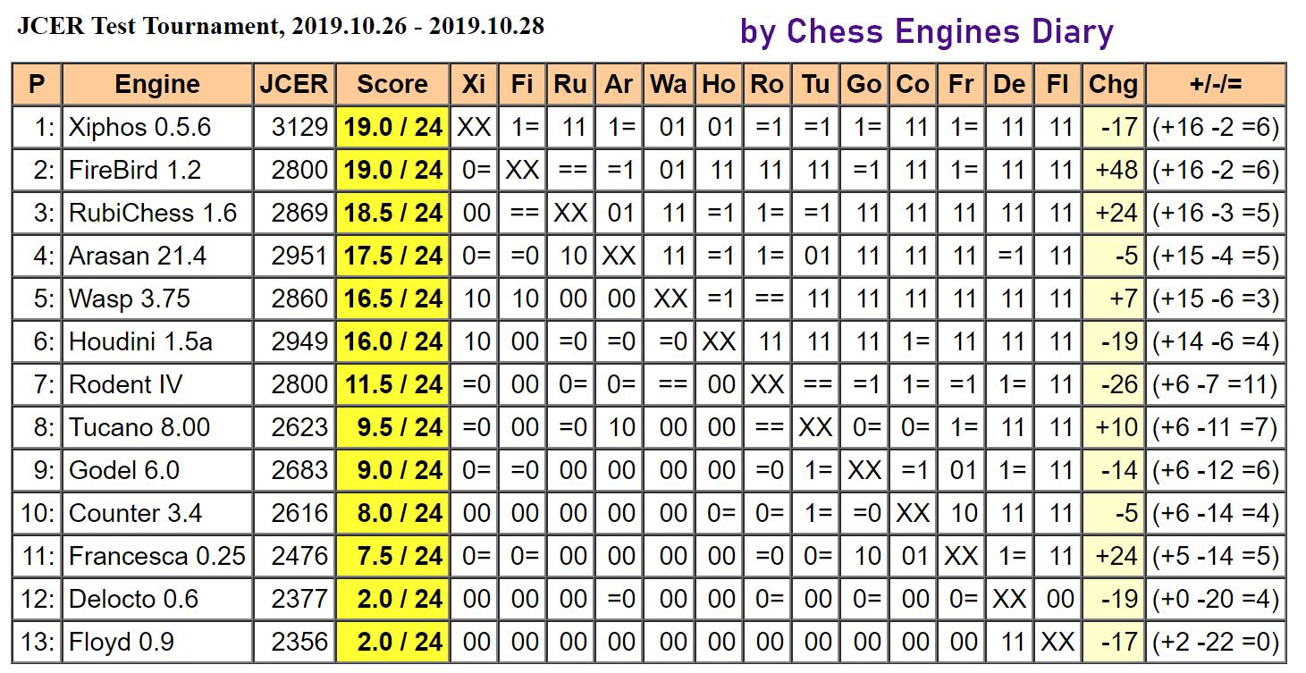 JCER (Jurek Chess Engines Rating) tournaments - Page 19 2019.10.26.TestTournamentScid.html