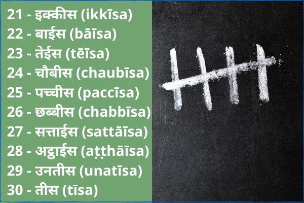 Hindi numbers 21 to 30 Chart