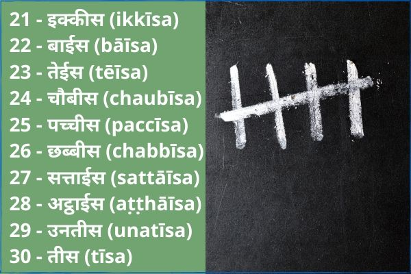 Hindi numbers 21 to 30