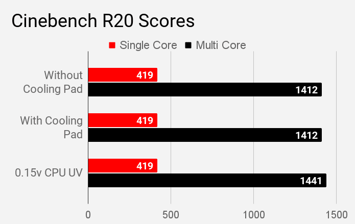 Cinebench R20 scores of Asus VivoBook S14 S403JA laptop during different modes of stress test.