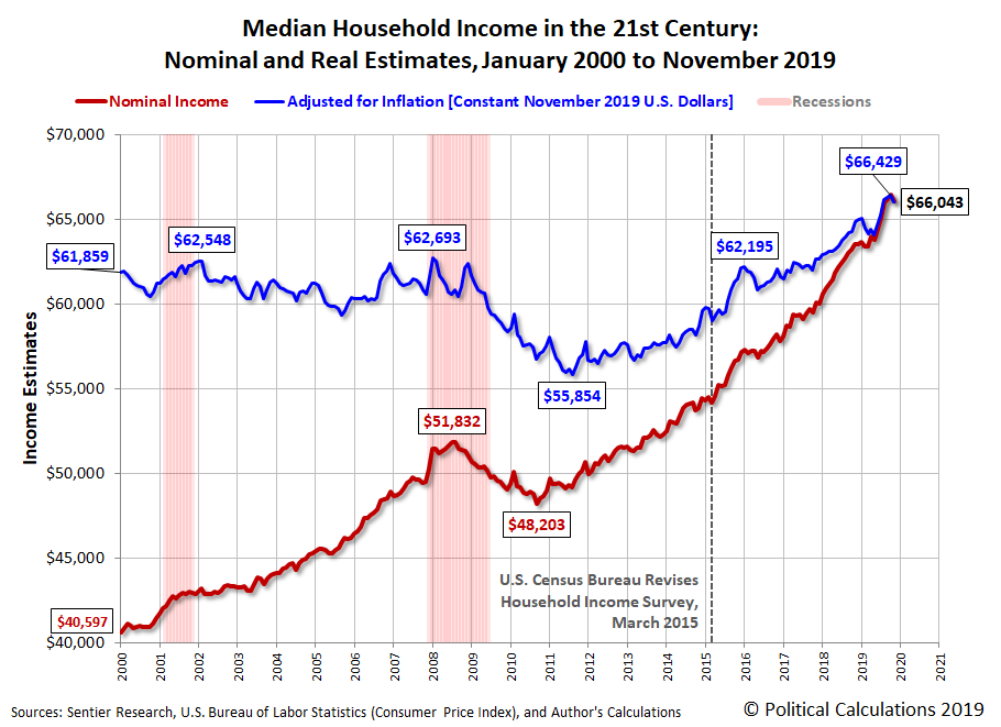 Median Household Income in the 21st Century: Nominal and Real Estimates, January 2000 to November 2019