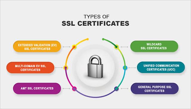 Types Of SSL